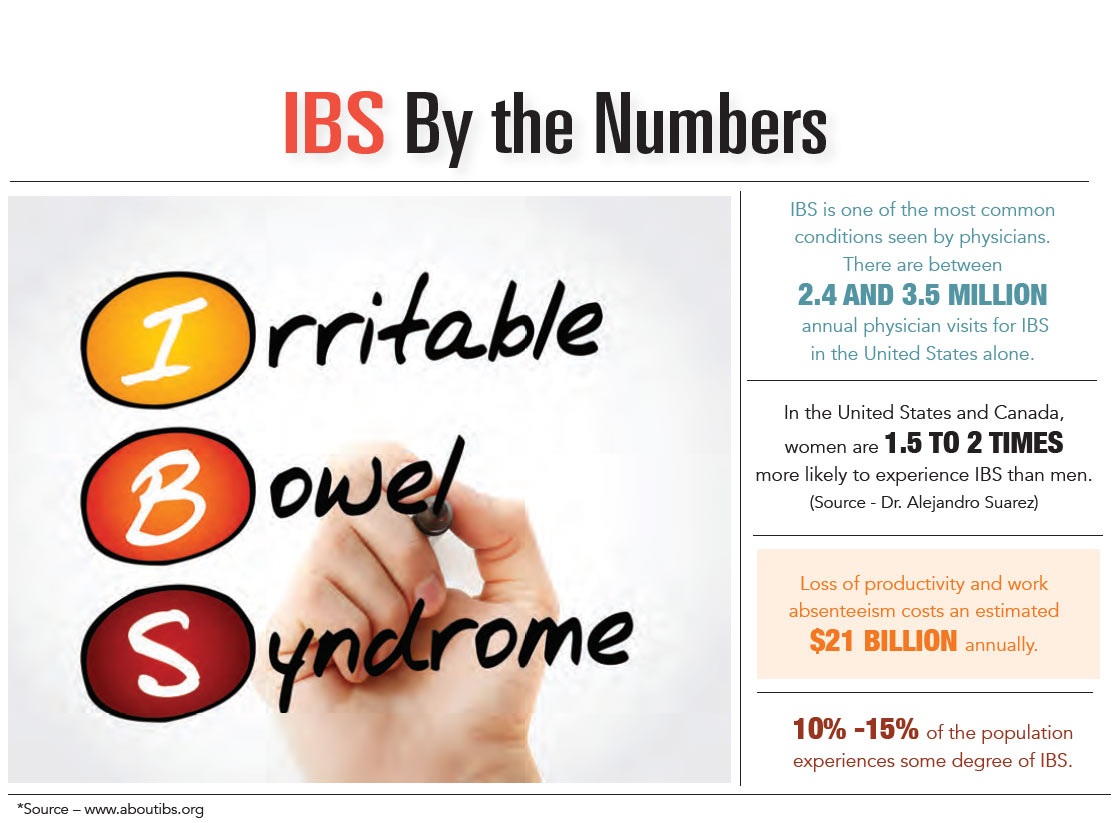 INFOGRAPHIC: IBS by the Numbers