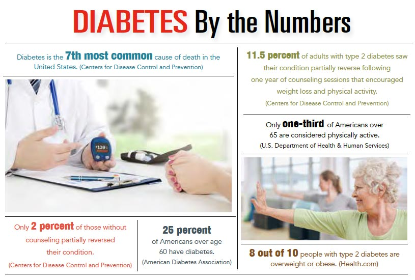 INFOGRAPHIC: Diabetes by the Numbers.