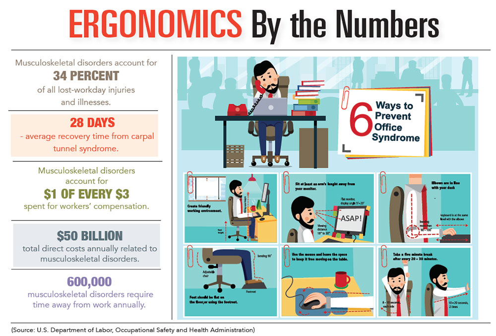 Image of an ergonomic char for the The Importance of Ergonomics article