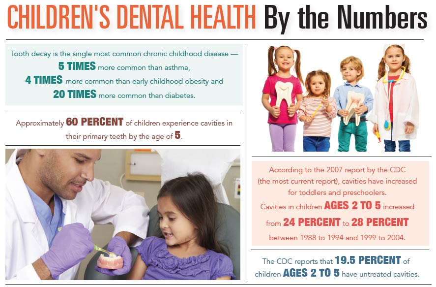 INFORGRAPHIC: Children's Dental Health by the Numbers