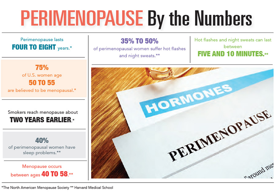 INFOGRAPHIC: Perimenopause by the Numbers