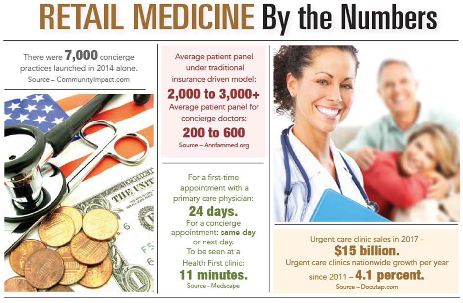 INFOGRAPHIC: Retail Medicine by the Numbers