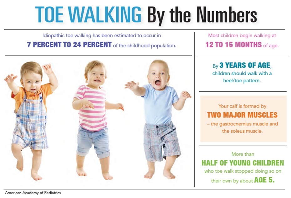 INFOGRAPHIC: Toe Walking in children by the Numbers