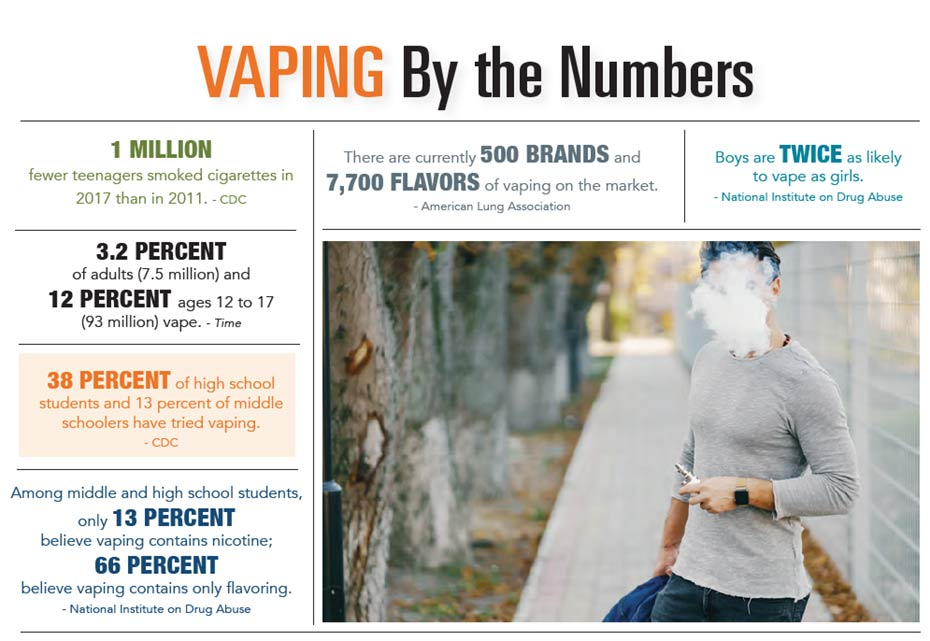 INFOGRAPHIC: Vaping by the Numbers