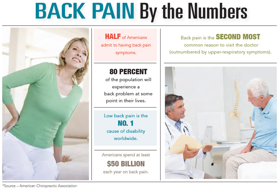 INFOGRAPHIC: Back Pain by the Numbers
