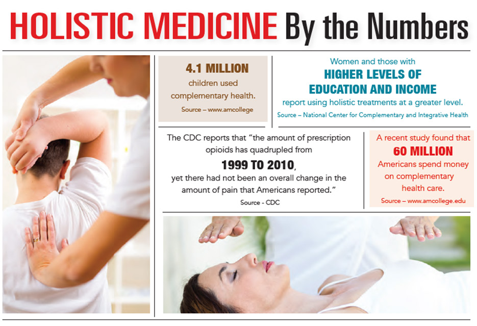 INFOGRAPHIC: Holistic Medicine By the Numbers