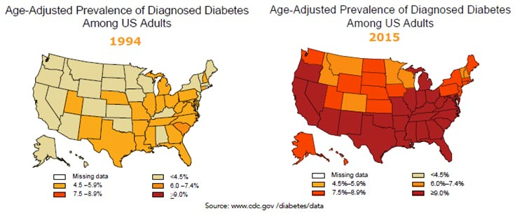 FIGURE: Age-adjusted prevalence of diagnosed diabetes amon US adulst in 1994 and 2015.