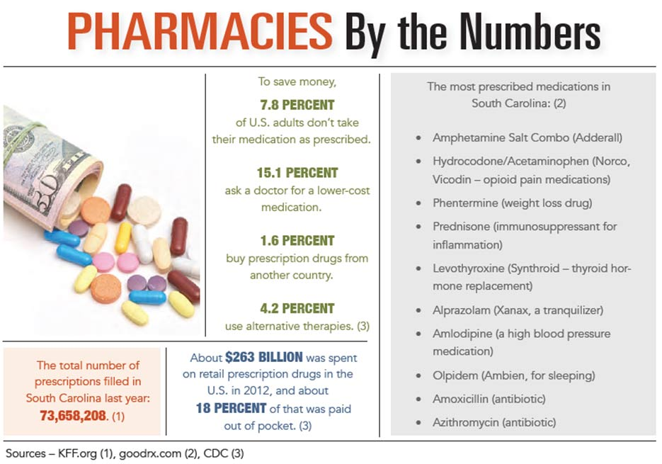INFOGRAPHIC: Pharmacies by the Numbers
