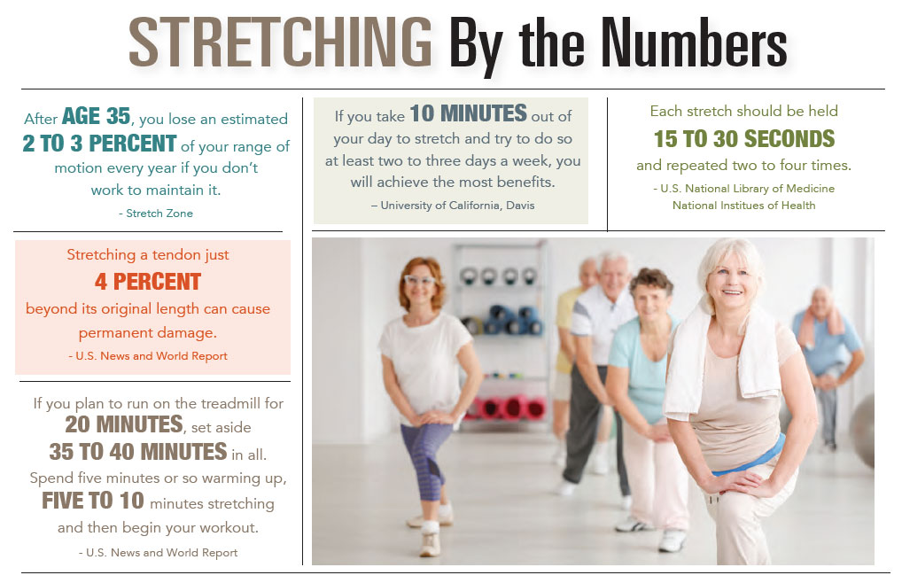 INFOGRAPHIC: Stretching by the Numbers