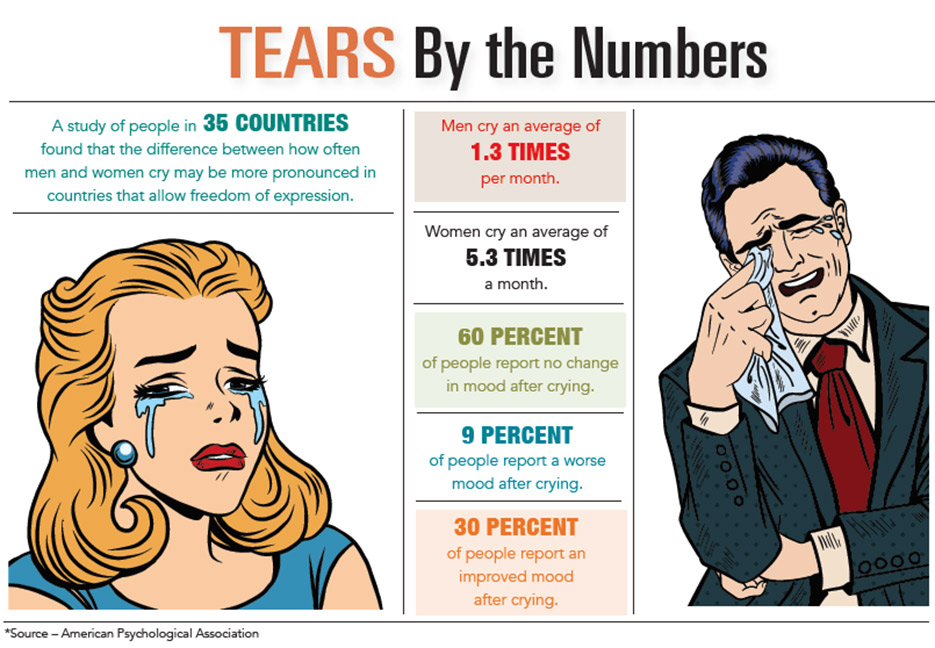 Infographic: Tears by the numbers