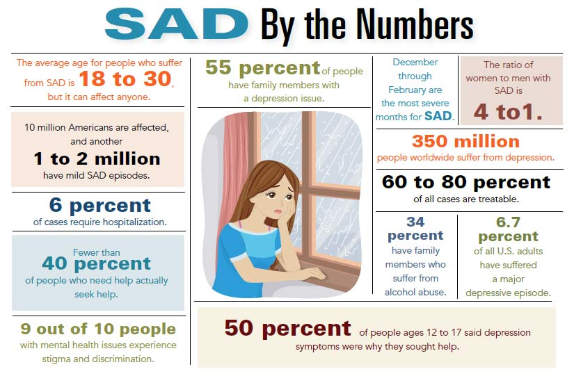 INFOGRAPHIC: Seasonal Affective Disorder by the Numbers