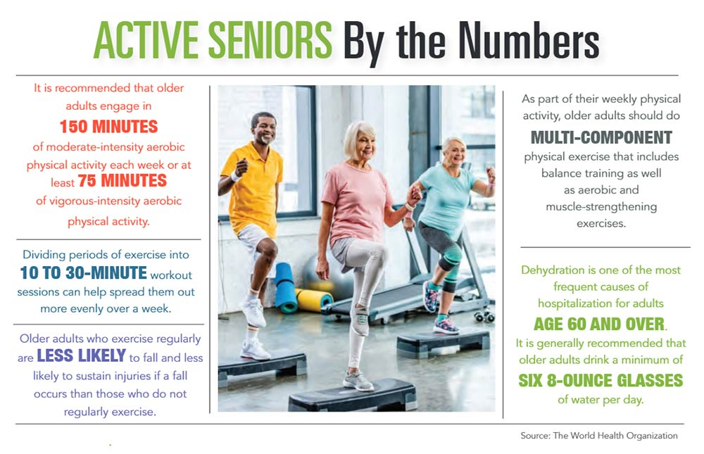 INFOGRAPHIC: Active Seniors by the Numbers