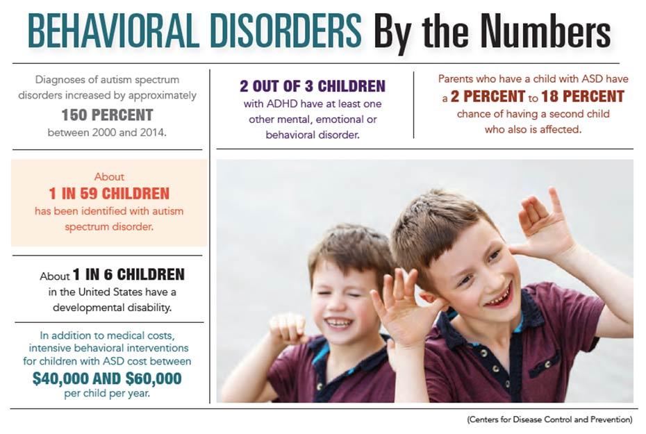 INFOGRAPHIC: Behavioral Disorders by the Numbers