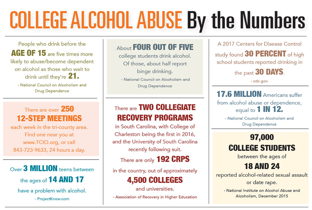 INFOGRAPHIC: College Alchohol Abuse by the Numbers
