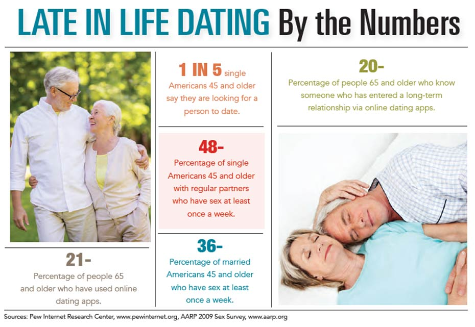 INFOGRAPHIC: Dating Later in Life by the Numbers
