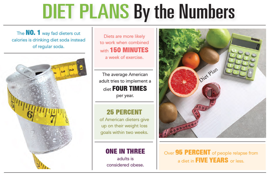 INFOGRAPHIC: Diet Plans by the Numbers