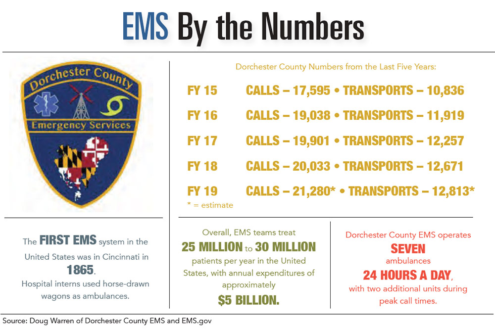 INFOGRAPHIC: EMS by the Numbers
