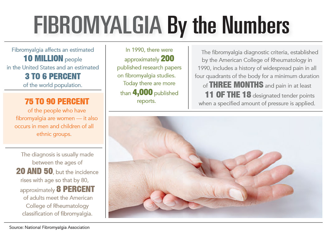 INFOGRAPHIC: Fibromyalgia by the Numbers