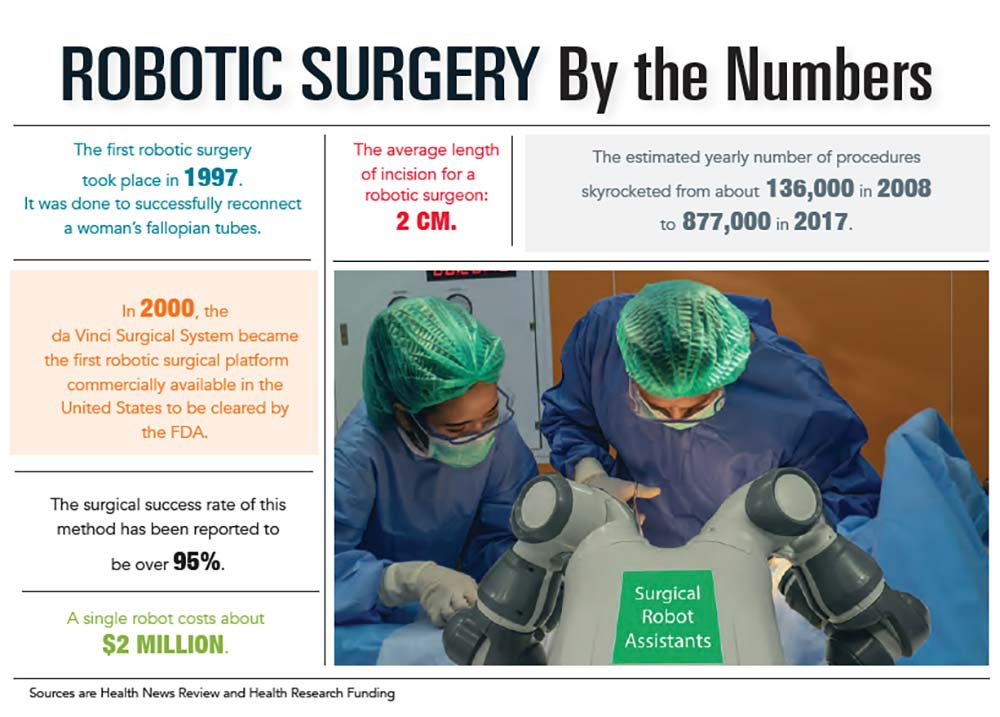 INFOGRAPHIC: Robotic Surgery by the Numbers