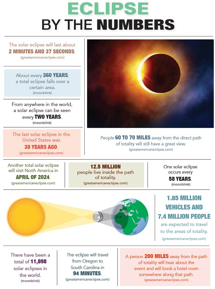 2017 Eclipse By The Numbers Inforgraphic. How long the eclipse lasts. How odten solar eclipses occur wordlwide. the last Solar Eclipse in the US.