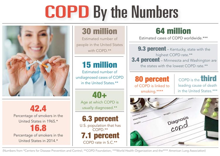 INFORGRAPHIC: C.O.P.D. by the numbers.