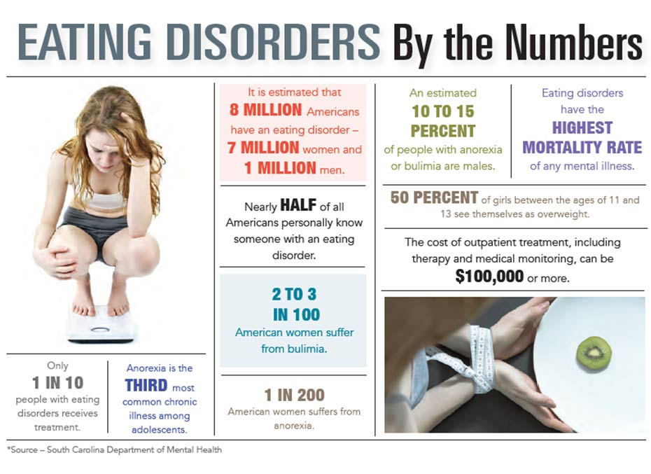INFOGRAPHIC: Eating Disorders by the Numbers