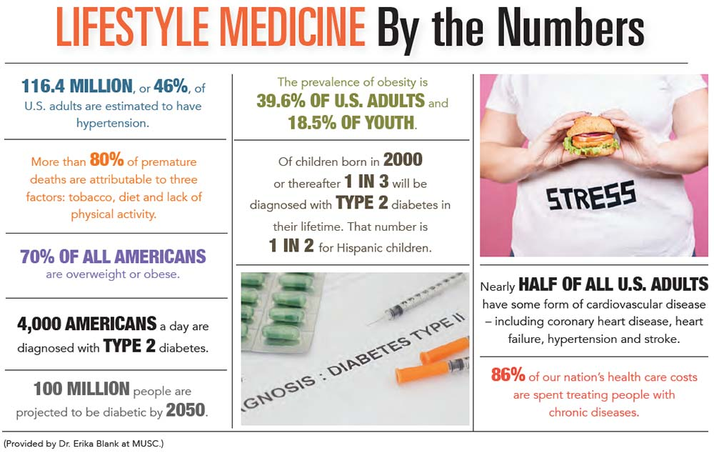 INFOGRAPHIC: Lifestyle Medicine by the Numbers