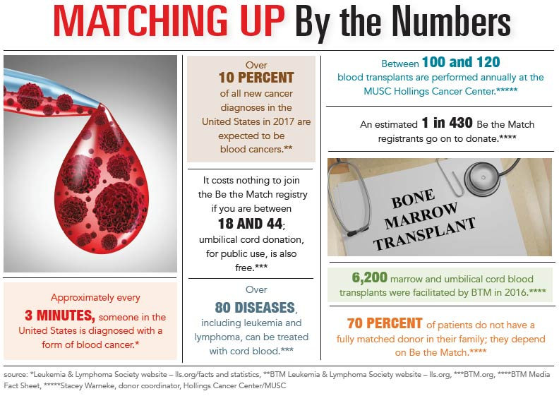 INFOGRAPHIC: Bone Marrow Donors - Matchig Up by the Numbers