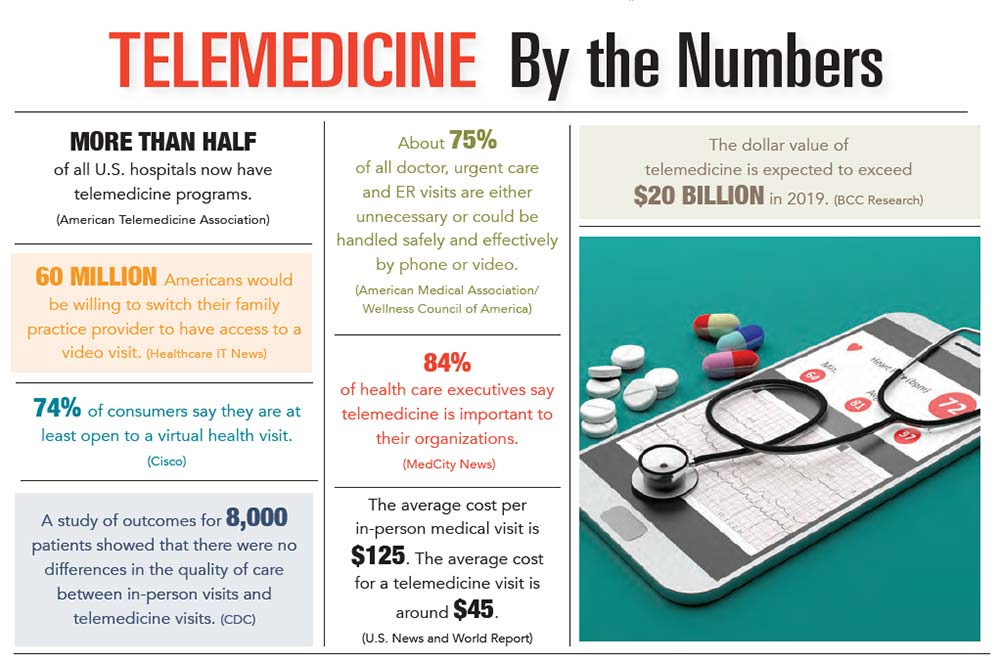 INFOGRAPHIC: Telemedicine by the Numbers