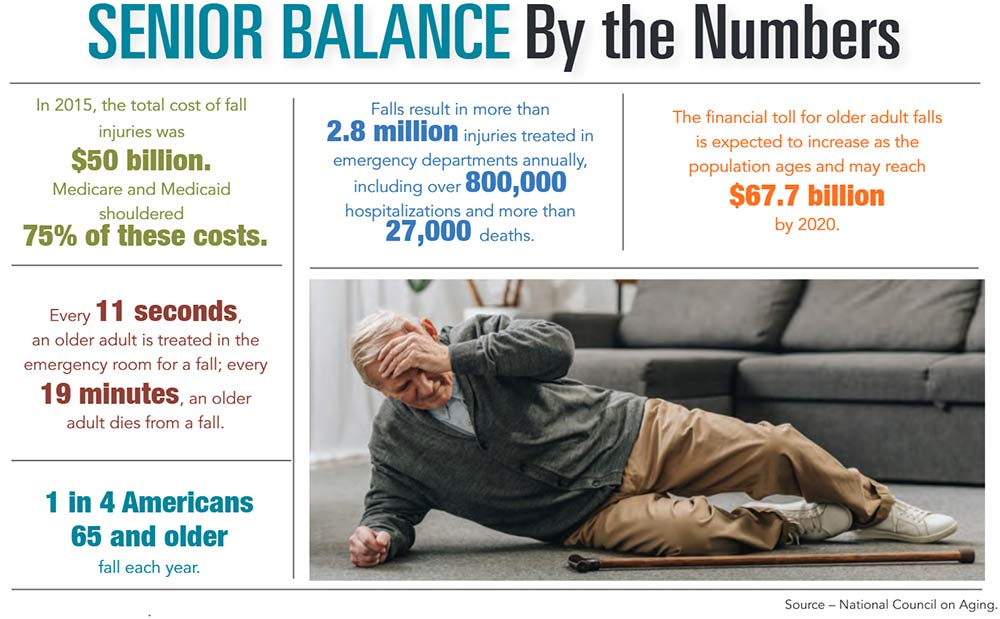 INFOGRAPHIC: Senior Balance by the Numbers