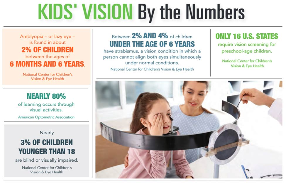 INFOGRAPHIC: Kids' Vision by the Numbers