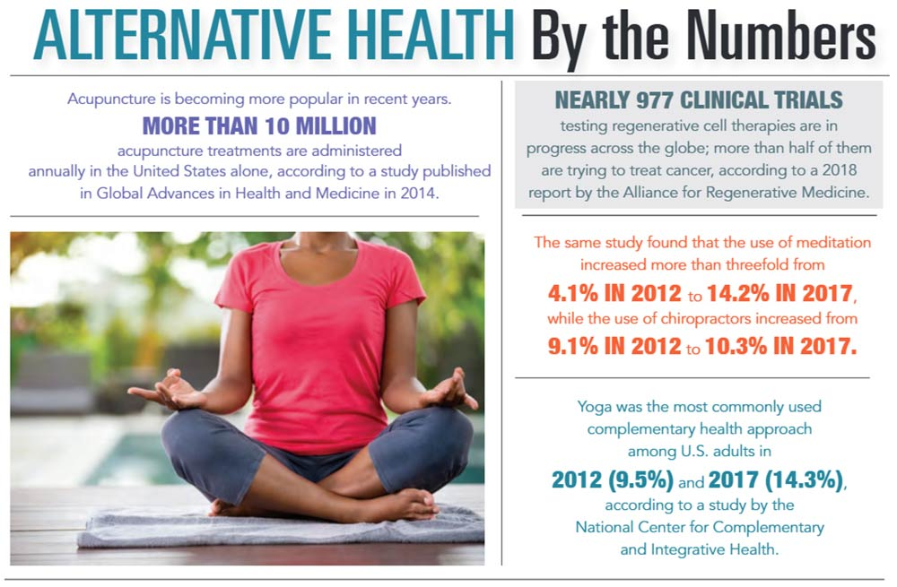 INFOGRAPHIC: Alternative Health by the Numbers