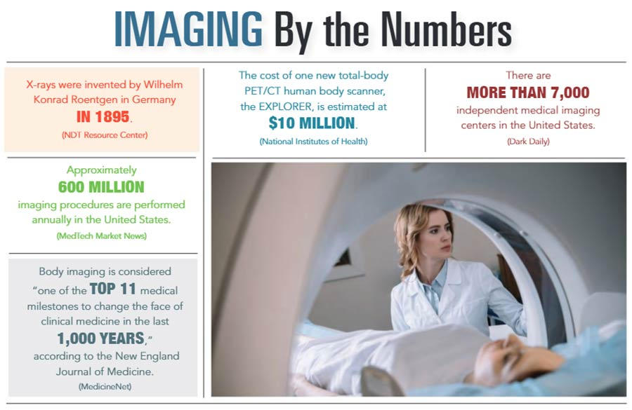 INFOGRAPHIC: Imaging by the Numbers