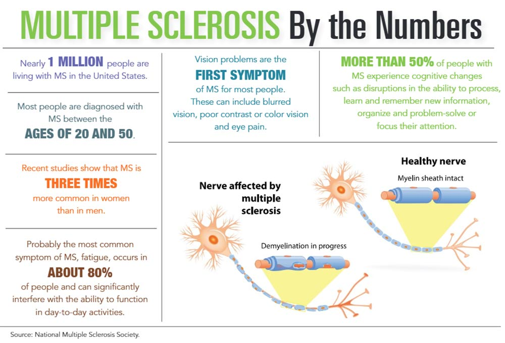INFOGRAPHIC: Multiple Sclerosis by the Numbers