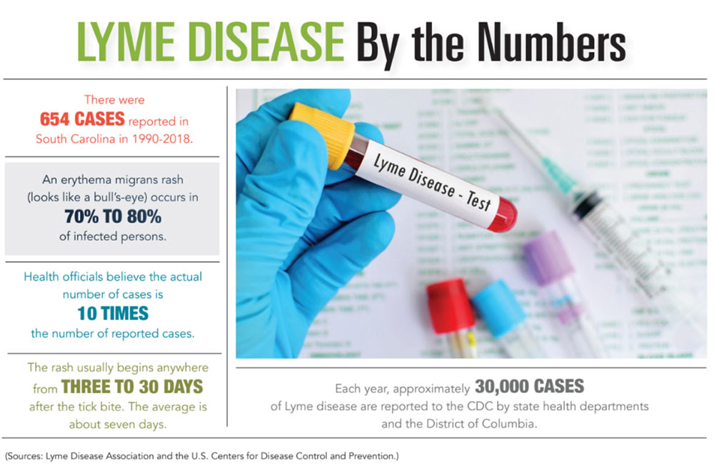 INFOGRAPHIC: Lyme Disease by the Numbers