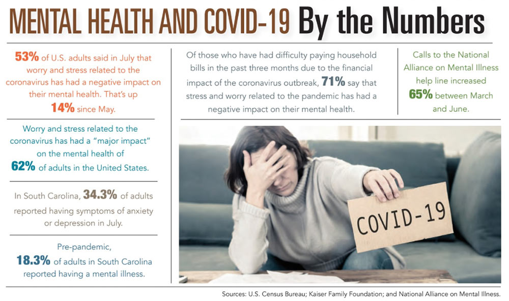 INFOGRAPHIC: Mental Health and COVID-19 by the Numbers