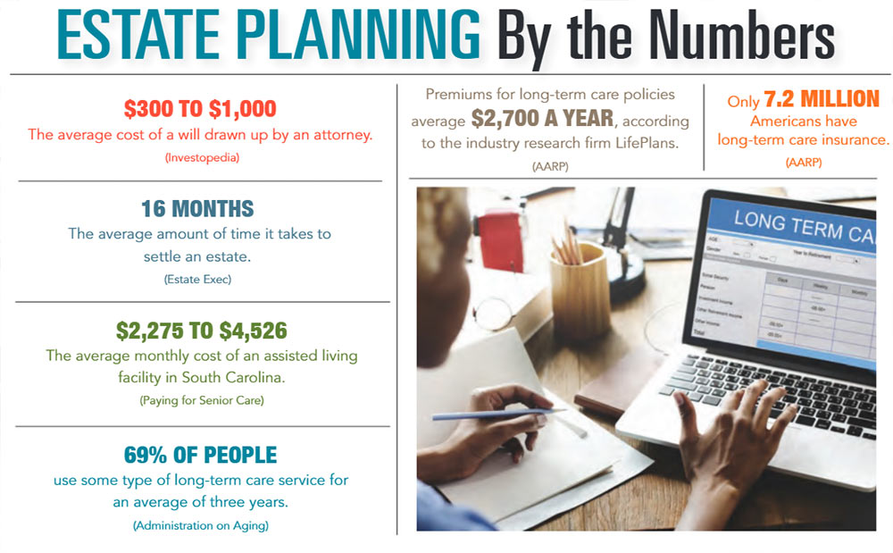 INFOGRAPHIC: Estate Planning by the Numbers