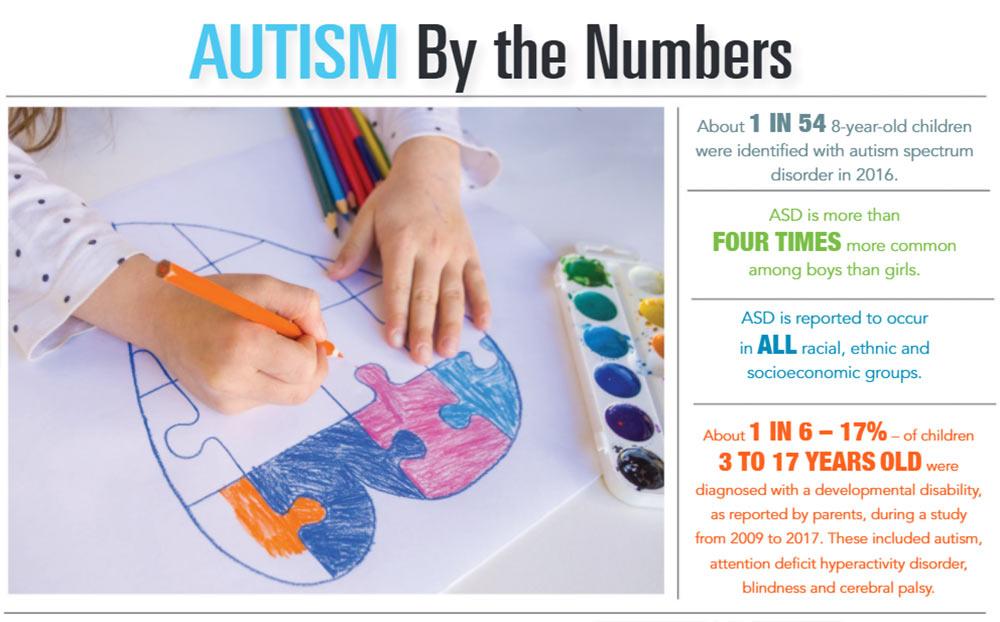 INFOGRAPHIC: Autism by the Numbers