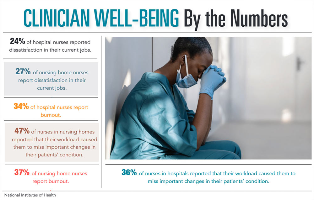INFOGRAPHIC: Clinician Well-being by the Numbers