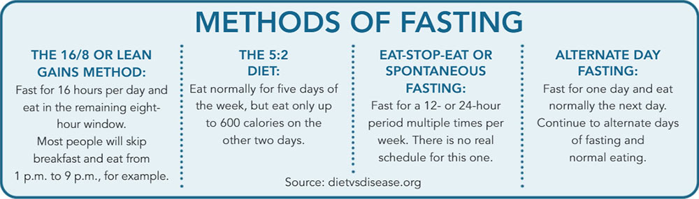Methods of fasting. 16/8 lean gains method, the 5:2 diet, eat-stop-eat or spontaneous fasting, alternate day fasting.
