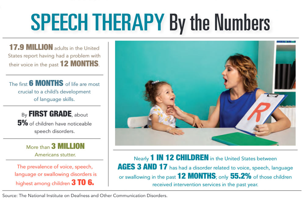 INFOGRAPHIC: Speech Therapy by the Numbers