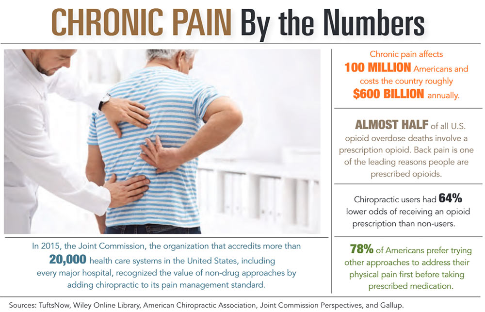 INFOGRAPHIC: Chronic Pain by the Numbers