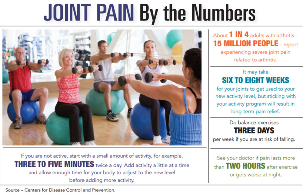 INFOGRAPHIC: Pain by the Numbers