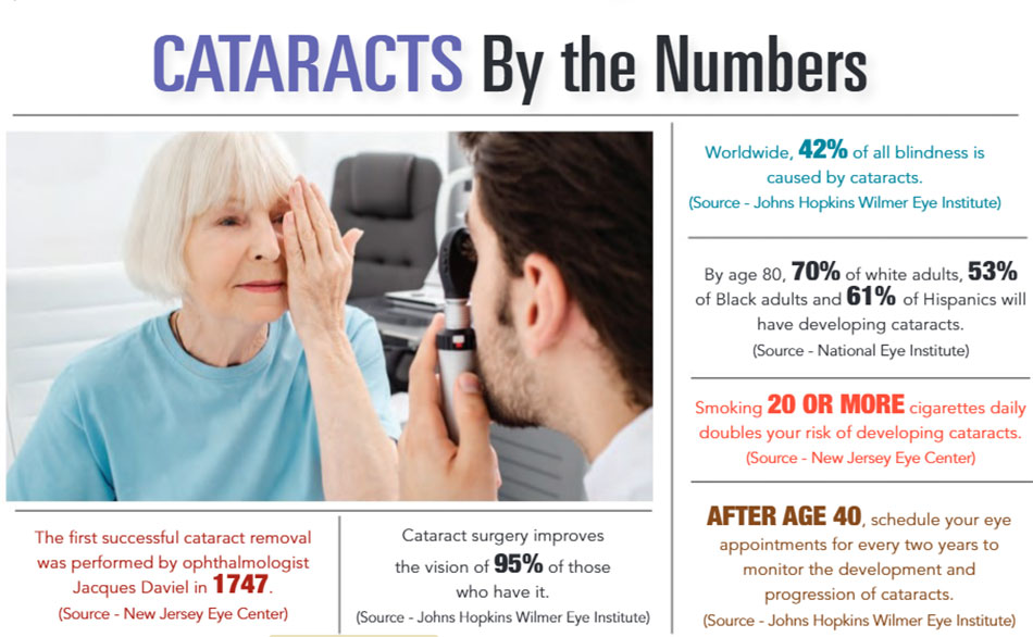 INFOGRAPHIC: Cataracts by the Numbers