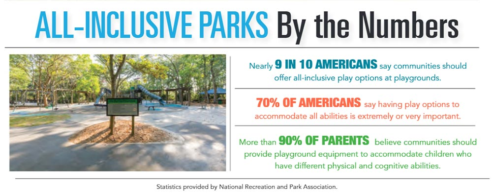 INFOGRAPHIC: All-inclusive Playgrounds by the Numbers